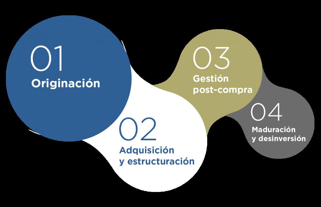 Infografia-corpfin-estrategia-de-inversion-1