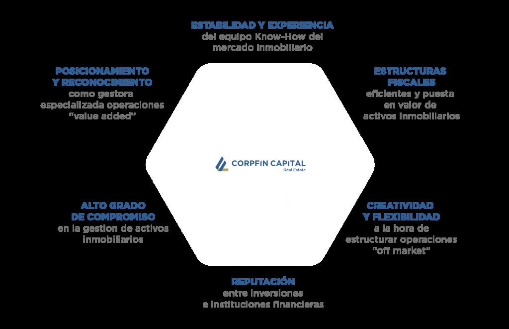 Infografia-corpfin-estrategia-de-inversion-2