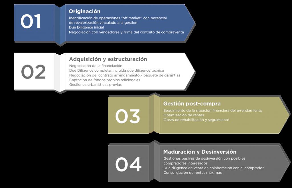 Infografia-corpfin-estrategia-de-inversion-3