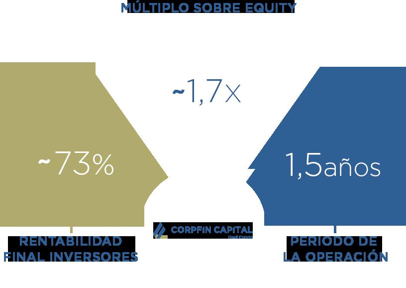 Infografia-corpfin-estrategia-de-inversion-5